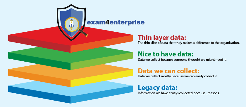 The Thin Layer of Data that makes a Difference